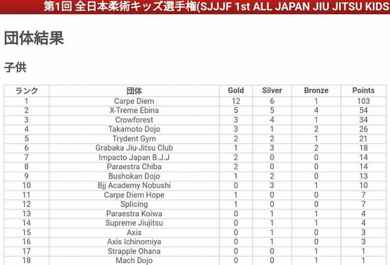 SJJJF全日本のチームランキング|キッズ
