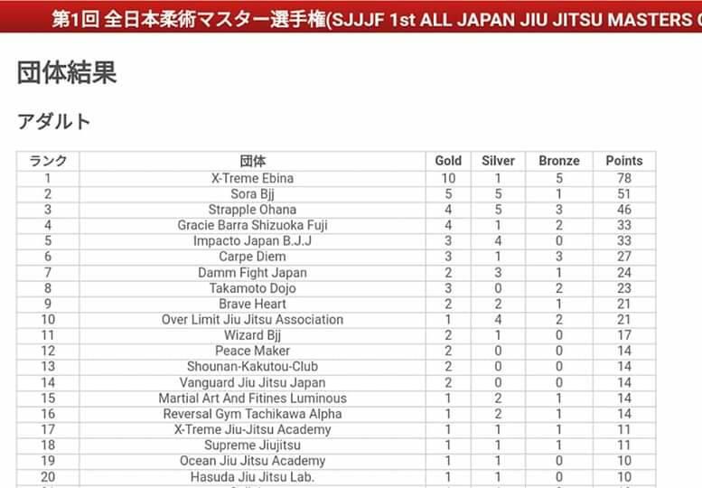 SJJJF全日本のチームランキング|アダルト